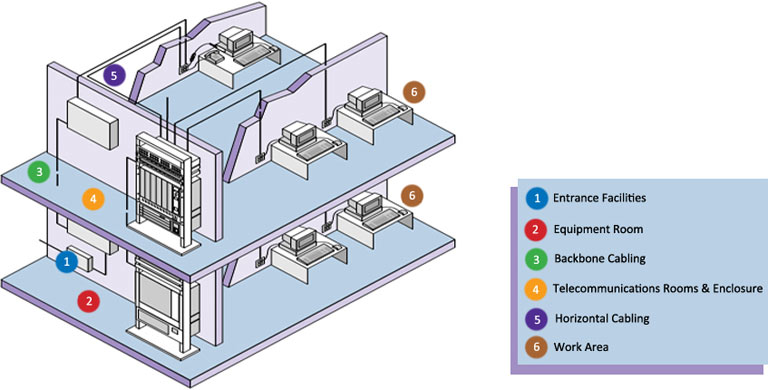 structured cabling system components